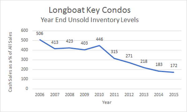 Longboat Condos Active Listings