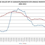 Sarasota home prices vs unsold inventory